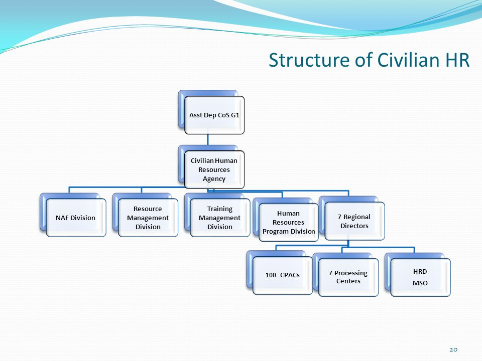 Structure of Civilian HR Asst Dep CoS G1 Civilian Human Resources Agency NAF Division Resource Management Division Training Management Division Human Resources Program Division 7 Regional Directors 100 CPACs 7 Processing Centers HRD MSO 20