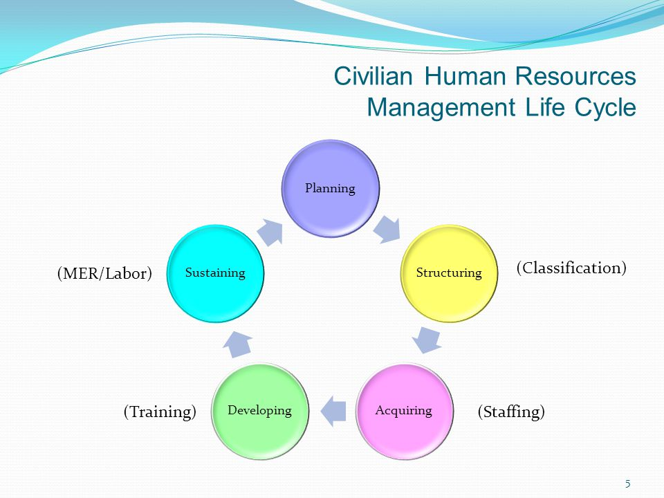 Civilian Human Resources Management Life Cycle PlanningStructuringAcquiringDevelopingSustaining (Classification) (Staffing)(Training) (MER/Labor) 5