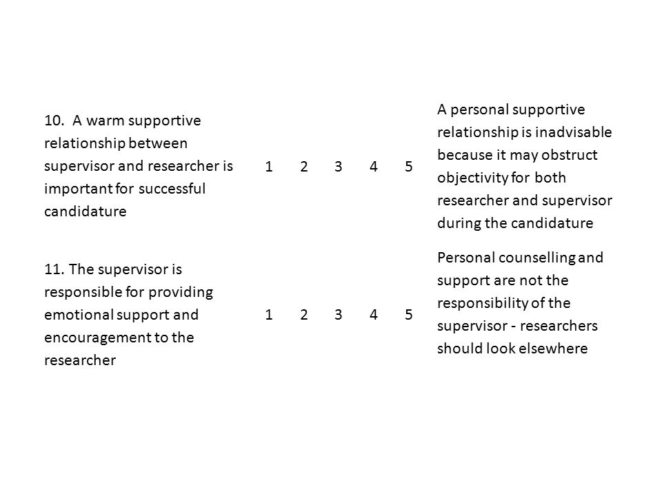 10. A warm supportive relationship between supervisor and researcher is important for successful candidature 1 2 3 4 5 A personal supportive relations