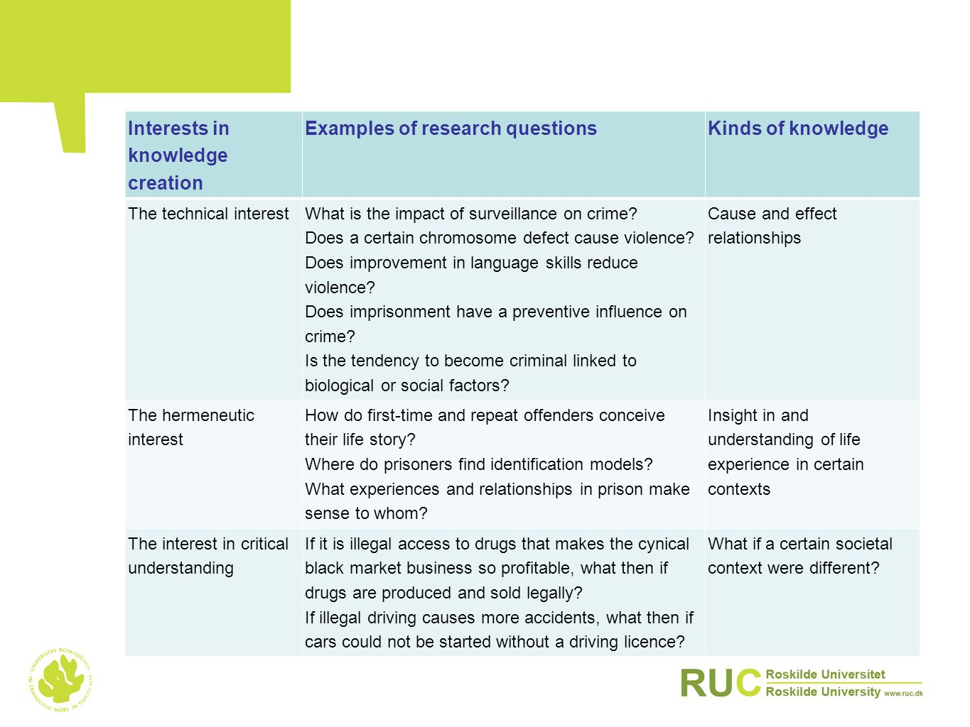 Interests in knowledge creation Examples of research questionsKinds of knowledge The technical interest What is the impact of surveillance on crime.