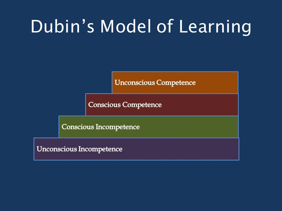 Dubin's Model of Learning