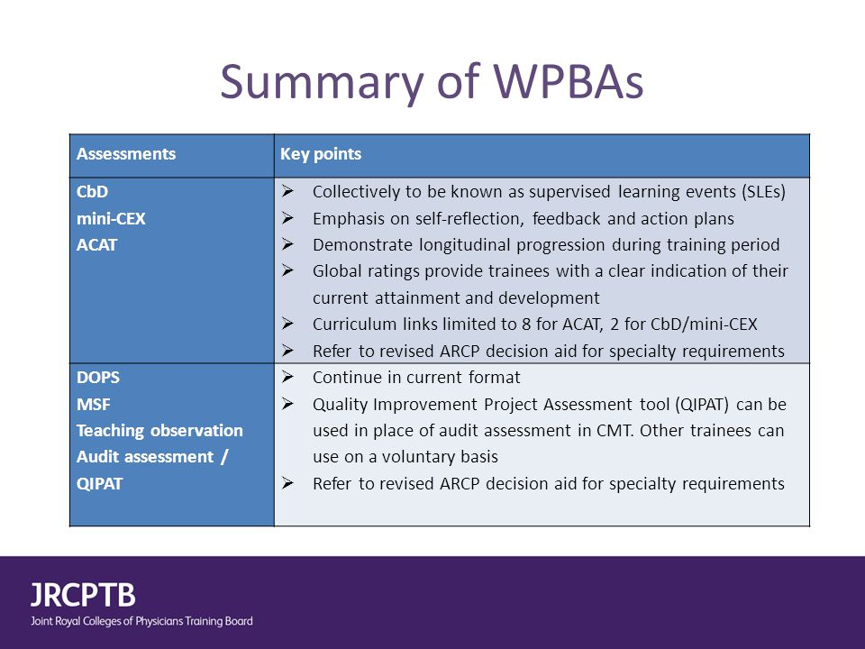 Summary of WPBAs Assessments Key points CbD mini-CEX ACAT  Collectively to be known as supervised learning events (SLEs)  Emphasis on self-reflectio