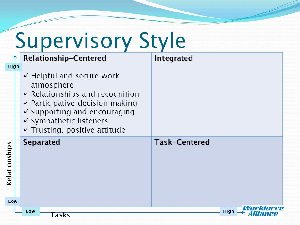 Supervisory Style Relationship-Centered Helpful and secure work atmosphere Relationships and recognition Participative decision making Supporting and encouraging Sympathetic listeners Trusting, positive attitudeIntegrated SeparatedTask-Centered Relationships Tasks High LowHigh Low