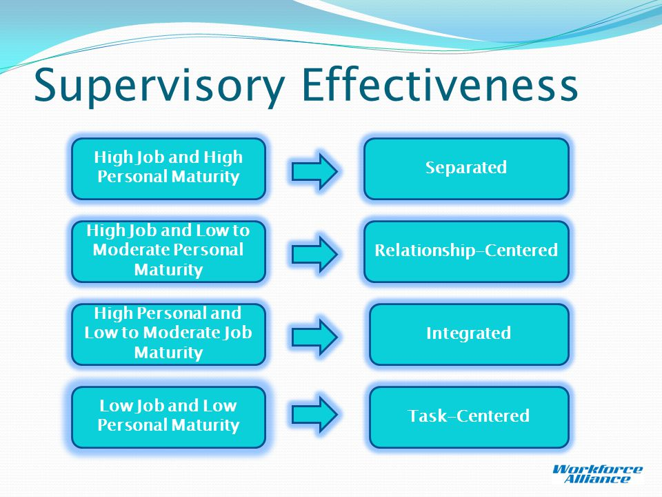 Supervisory Effectiveness High Job and Low to Moderate Personal Maturity Relationship-Centered High Personal and Low to Moderate Job Maturity Integrated Low Job and Low Personal Maturity Task-Centered High Job and High Personal Maturity Separated