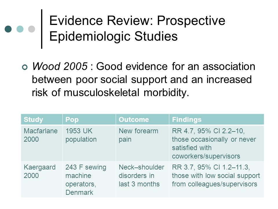 Evidence Review: Prospective Epidemiologic Studies 20 StudyPopOutcomeFindings Macfarlane 2000 1953 UK population New forearm pain RR 4.7, 95% CI 2.2–10, those occasionally or never satisfied with coworkers/supervisors Kaergaard 2000 243 F sewing machine operators, Denmark Neck–shoulder disorders in last 3 months RR 3.7, 95% CI 1.2–11.3, those with low social support from colleagues/supervisors Wood 2005 : Good evidence for an association between poor social support and an increased risk of musculoskeletal morbidity.