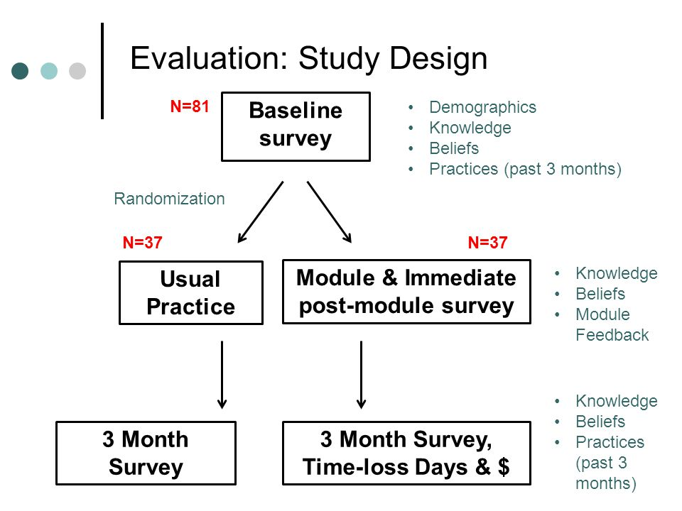 Evaluation: Study Design Baseline survey Module & Immediate post-module survey Usual Practice 3 Month Survey 3 Month Survey, Time-loss Days & $ Randomization Demographics Knowledge Beliefs Practices (past 3 months) Knowledge Beliefs Module Feedback Knowledge Beliefs Practices (past 3 months) N=37 N=81