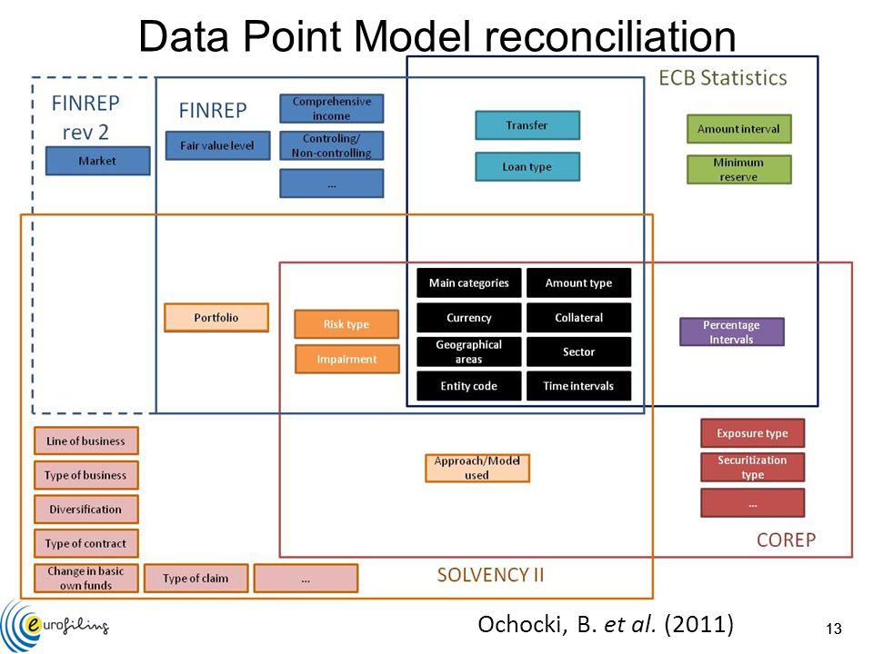 13 Ochocki, B. et al. (2011) Data Point Model reconciliation