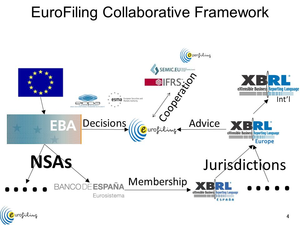 444 NSAs Jurisdictions Decisions Advice ….. Membership Int'l EuroFiling Collaborative Framework Cooperation