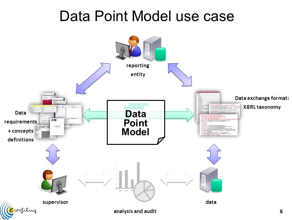 16 Regulatory framework cells Cartesian product Data Point Model C D  : C  D subjective Data Point Model function