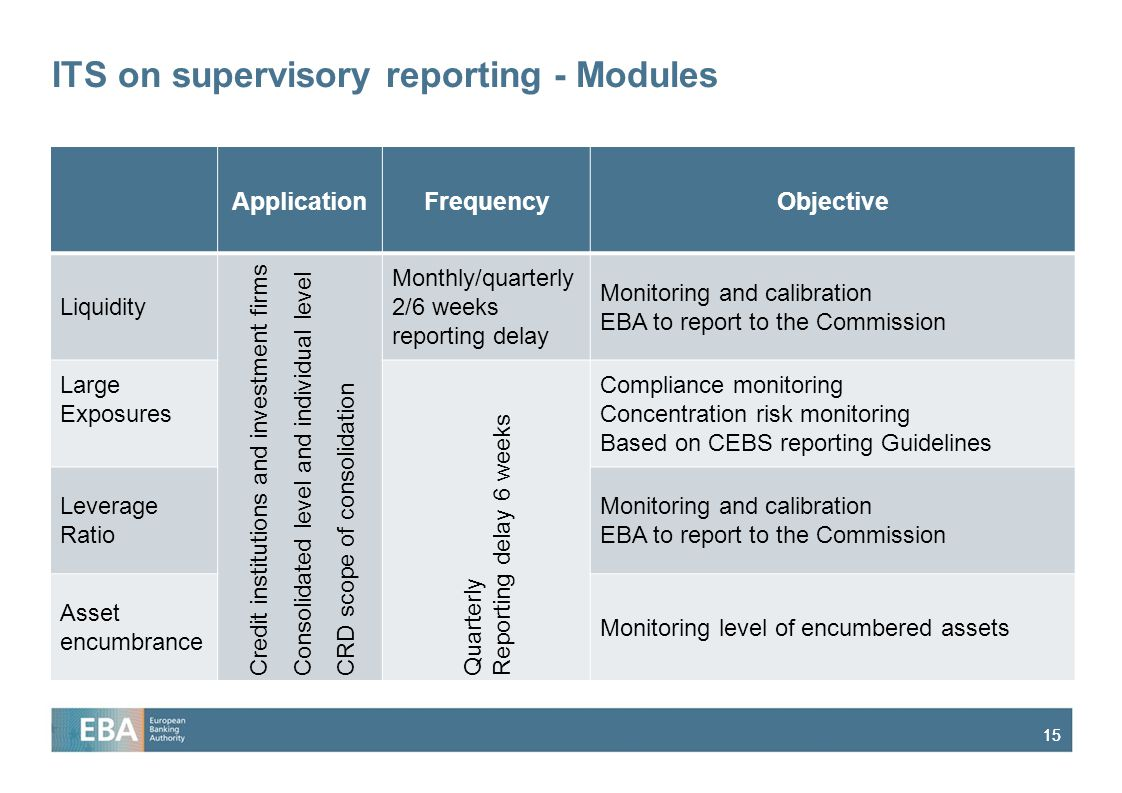 15 ITS on supervisory reporting - Modules ApplicationFrequencyObjective Liquidity Credit institutions and investment firms Consolidated level and individual level CRD scope of consolidation Monthly/quarterly 2/6 weeks reporting delay Monitoring and calibration EBA to report to the Commission Large Exposures Quarterly Reporting delay 6 weeks Compliance monitoring Concentration risk monitoring Based on CEBS reporting Guidelines Leverage Ratio Monitoring and calibration EBA to report to the Commission Asset encumbrance Monitoring level of encumbered assets
