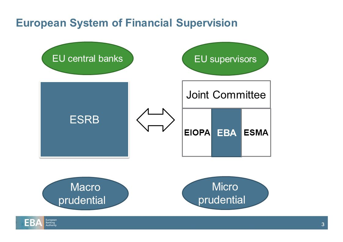 33 ESRB ESFS EIOPA EBA ESMA Joint Committee EU central banks EU supervisors Macro prudential Micro prudential European System of Financial Supervision