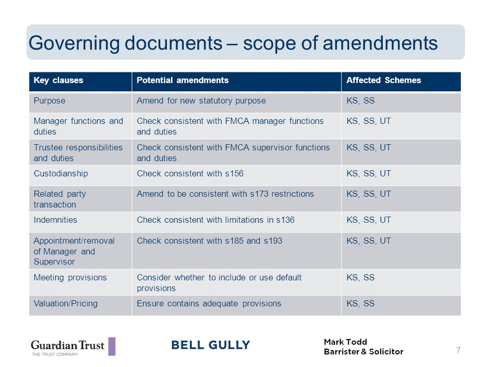 Governing documents – scope of amendments 7 Key clausesPotential amendmentsAffected Schemes PurposeAmend for new statutory purposeKS, SS Manager functions and duties Check consistent with FMCA manager functions and duties KS, SS, UT Trustee responsibilities and duties Check consistent with FMCA supervisor functions and duties KS, SS, UT CustodianshipCheck consistent with s156KS, SS, UT Related party transaction Amend to be consistent with s173 restrictionsKS, SS, UT IndemnitiesCheck consistent with limitations in s136KS, SS, UT Appointment/removal of Manager and Supervisor Check consistent with s185 and s193KS, SS, UT Meeting provisionsConsider whether to include or use default provisions KS, SS Valuation/PricingEnsure contains adequate provisionsKS, SS
