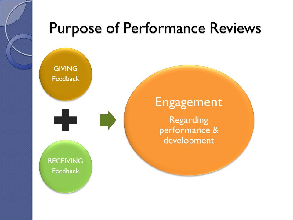 Purpose of Performance Reviews GIVING Feedback RECEIVING Feedback Engagement Regarding performance & development