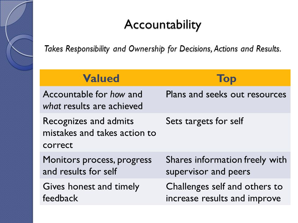 ValuedTop Accountable for how and what results are achieved Plans and seeks out resources Recognizes and admits mistakes and takes action to correct S