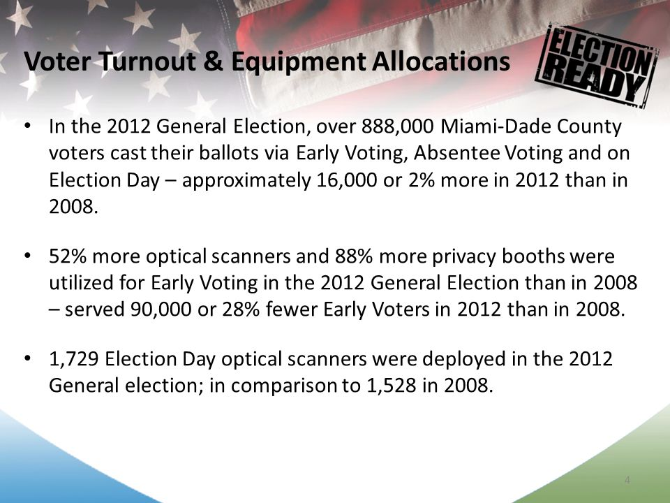 4 In the 2012 General Election, over 888,000 Miami-Dade County voters cast their ballots via Early Voting, Absentee Voting and on Election Day – approximately 16,000 or 2% more in 2012 than in 2008.