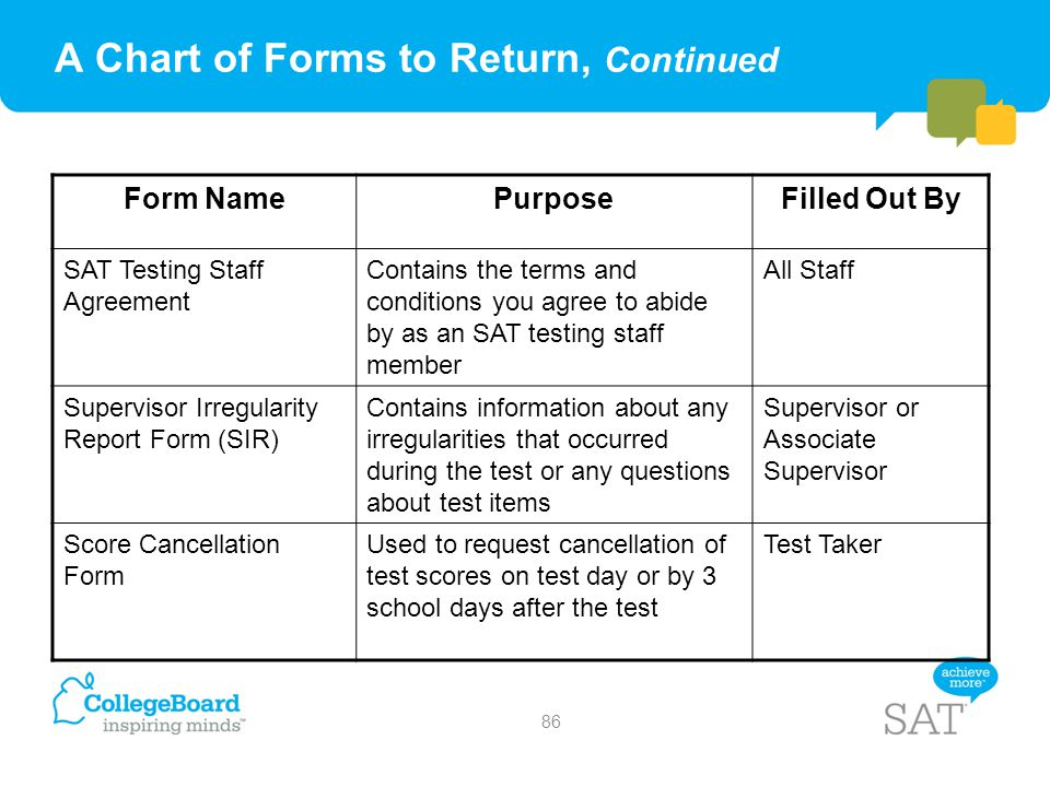 A Chart of Forms to Return, Continued Form NamePurposeFilled Out By SAT Testing Staff Agreement Contains the terms and conditions you agree to abide b