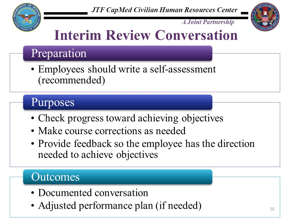 JTF CapMed Civilian Human Resources Center A Joint Partnership Interim Review Conversation Employees should write a self-assessment (recommended) Prep