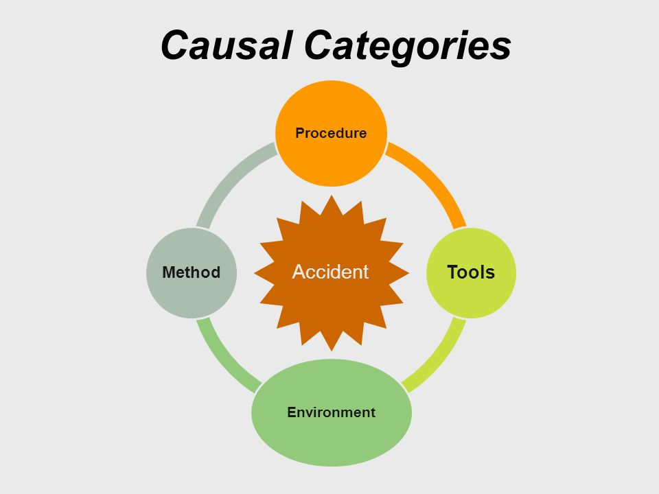 Causal Categories Accident Procedure Tools Environment Method