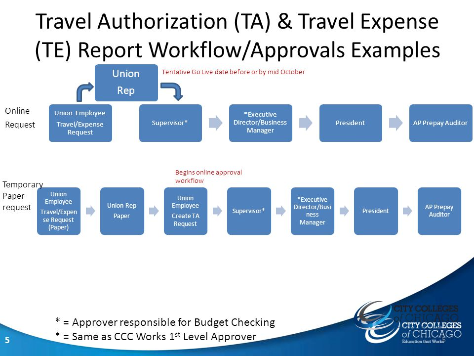 5 Travel Authorization (TA) & Travel Expense (TE) Report Workflow/Approvals Examples Union Employee Travel/Expen se Request (Paper) Union Rep Paper Union Employee Create TA Request Supervisor* *Executive Director/Bus iness Manager President AP Prepay Auditor Union Employee Travel/Expense Request Supervisor* *Executive Director/Business Manager President AP Prepay Auditor Union Rep Online Request Temporary Paper request * = Approver responsible for Budget Checking * = Same as CCC Works 1 st Level Approver 5 Begins online approval workflow Tentative Go Live date before or by mid October
