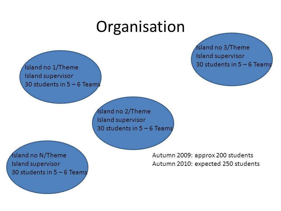 Organisation Island no 1/Theme Island supervisor 30 students in 5 – 6 Teams Island no 2/Theme Island supervisor 30 students in 5 – 6 Teams Island no 3