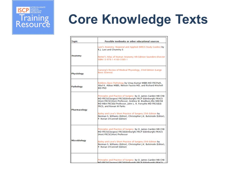 Core Knowledge Texts