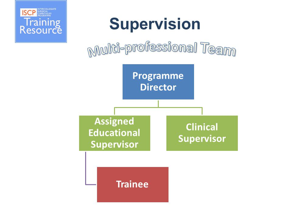 Supervision Programme Director Assigned Educational Supervisor Trainee Clinical Supervisor