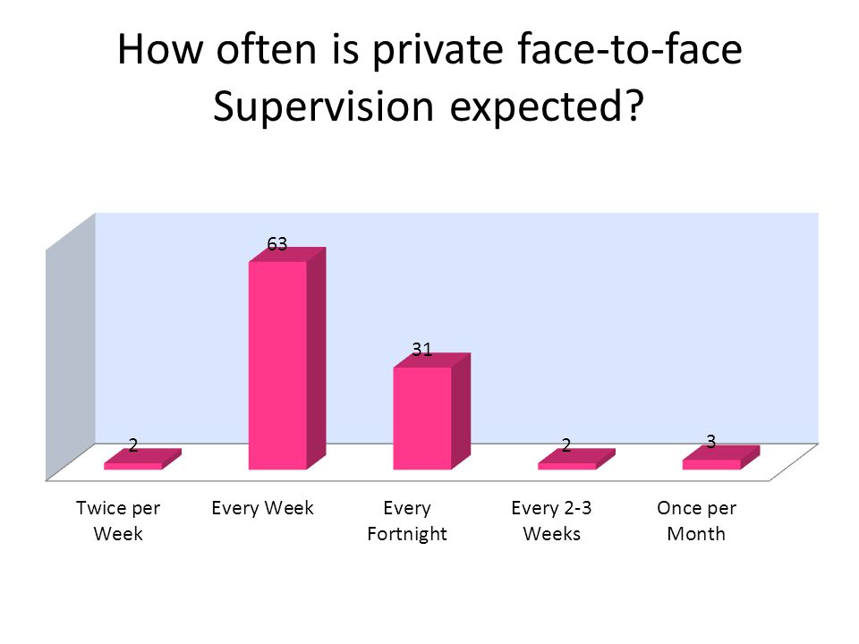 How often is private face-to-face Supervision expected