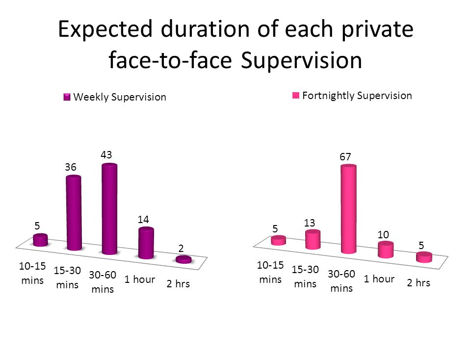 Expected duration of each private face-to-face Supervision