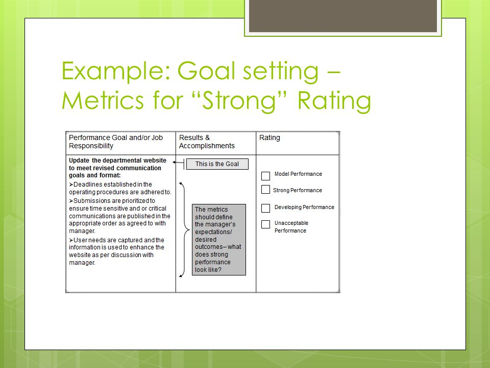 Example: Goal setting – Metrics for Strong Rating