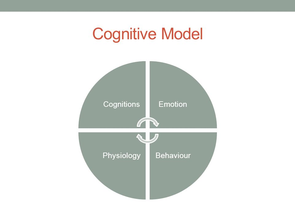 Cognitive Model CognitionsEmotion BehaviourPhysiology
