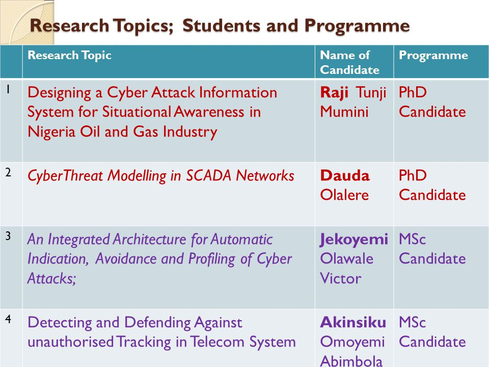 Research Topics; Students and Programme Research TopicName of Candidate Programme 1 Designing a Cyber Attack Information System for Situational Awareness in Nigeria Oil and Gas Industry Raji Tunji Mumini PhD Candidate 2 CyberThreat Modelling in SCADA NetworksDauda Olalere PhD Candidate 3 An Integrated Architecture for Automatic Indication, Avoidance and Profiling of Cyber Attacks; Jekoyemi Olawale Victor MSc Candidate 4 Detecting and Defending Against unauthorised Tracking in Telecom System Akinsiku Omoyemi Abimbola (Miss) MSc Candidate