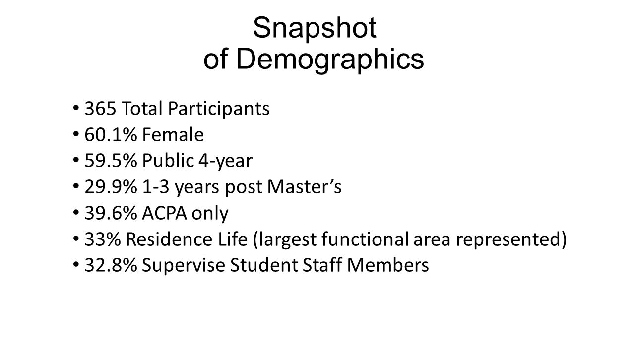 Snapshot of Demographics 365 Total Participants 60.1% Female 59.5% Public 4-year 29.9% 1-3 years post Master's 39.6% ACPA only 33% Residence Life (lar