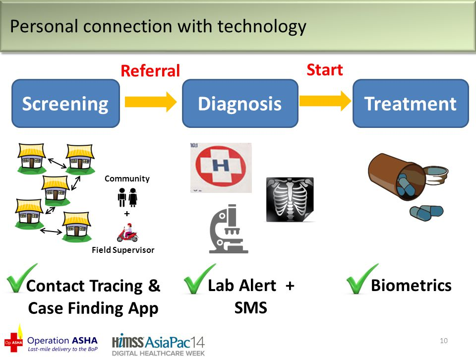 10 Personal connection with technology Referral Screening + Field Supervisor Community Contact Tracing & Case Finding App Start Diagnosis Lab Alert + SMS Treatment Biometrics