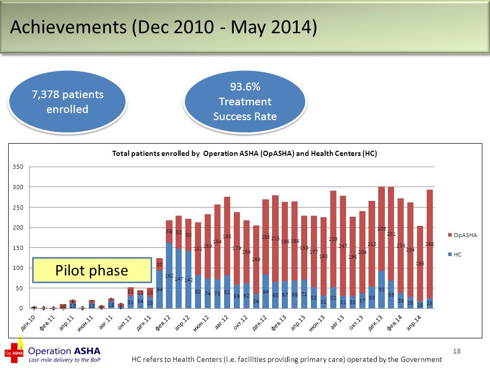 ie 18 Achievements (Dec 2010 - May 2014) 7,378 patients enrolled HC refers to Health Centers (i.e.