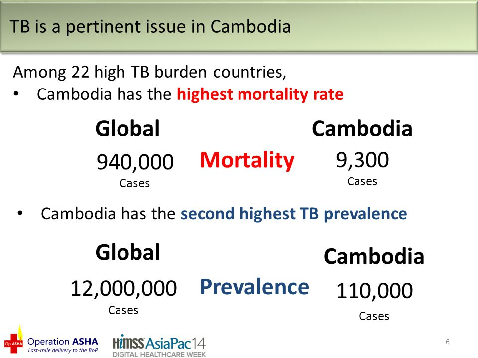 Global 940,000 Cases Cambodia 9,300 Cases TB is a pertinent issue in Cambodia Among 22 high TB burden countries, Cambodia has the highest mortality rate 110,000 Cases Mortality Cambodia has the second highest TB prevalence Cambodia Global 12,000,000 Cases Prevalence 6