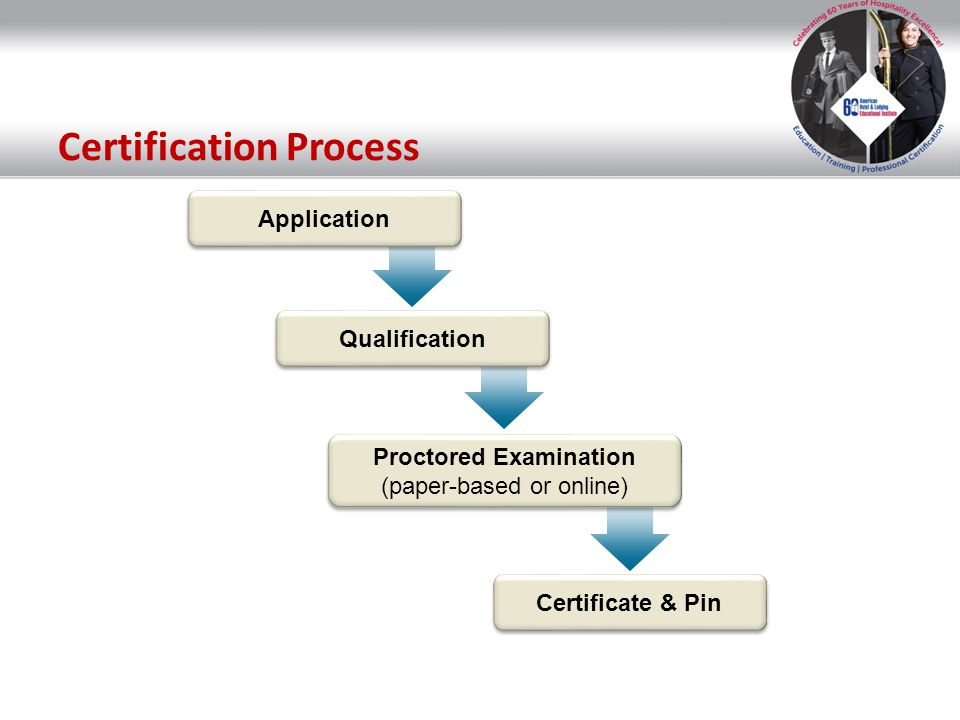 Application Qualification Proctored Examination (paper-based or online) Proctored Examination (paper-based or online) Certificate & Pin Certification