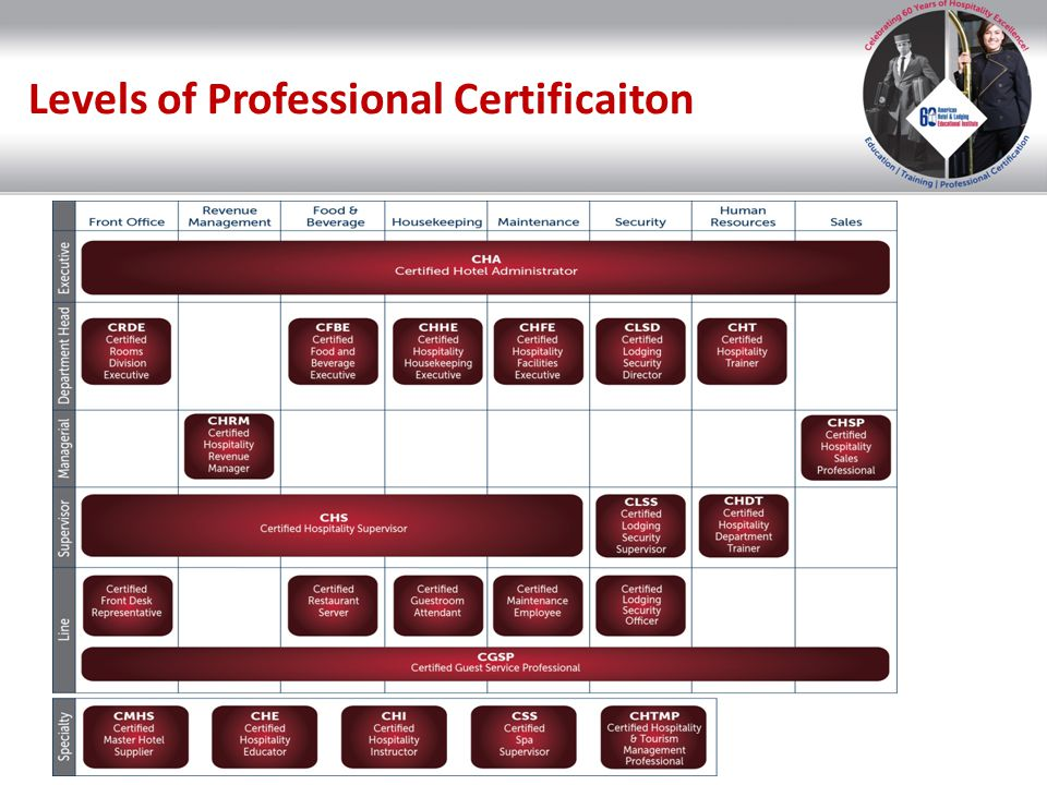 Supervisors Supervisors for all hotel departments Qualified Experience Supervisory Skill Builders training