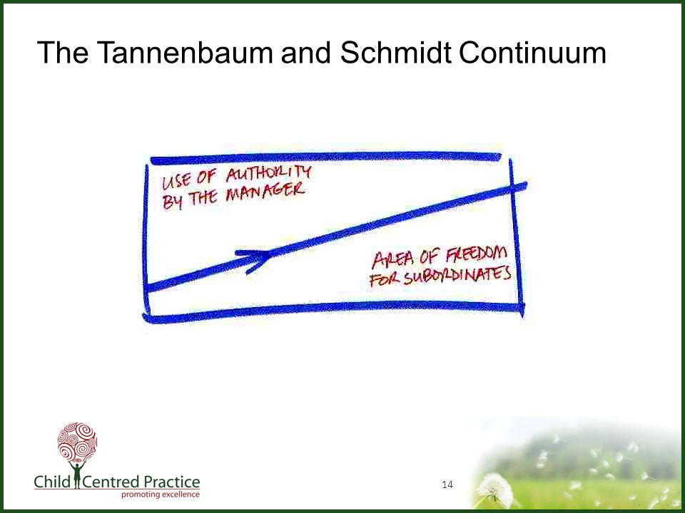 14 The Tannenbaum and Schmidt Continuum