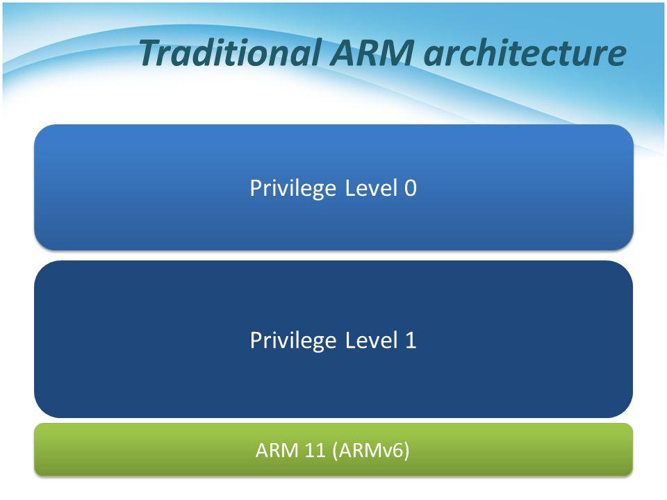 Traditional ARM architecture Privilege Level 1 ARM 11 (ARMv6) Privilege Level 0