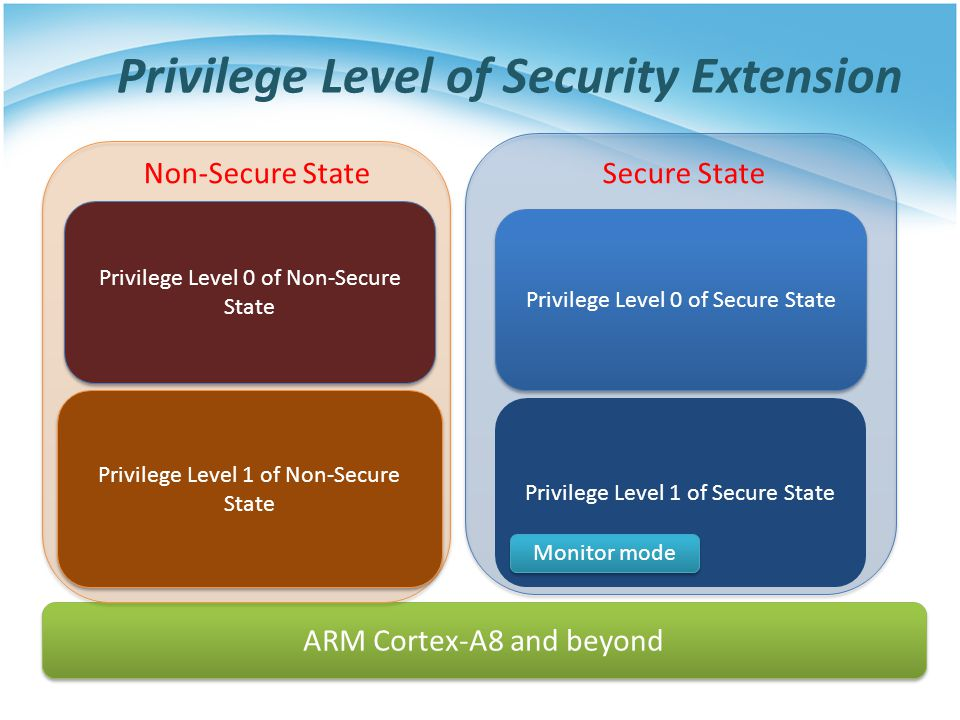 Privilege Level 1 of Secure State Privilege Level of Security Extension ARM Cortex-A8 and beyond Monitor mode Privilege Level 0 of Secure State Secure