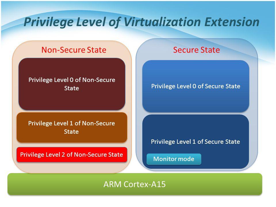 Privilege Level 1 of Secure State Privilege Level of Virtualization Extension ARM Cortex-A15 Monitor mode Privilege Level 0 of Secure State Secure Sta