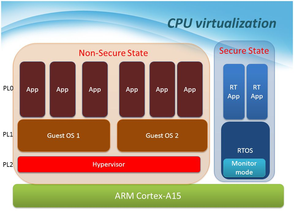 RTOS CPU virtualization ARM Cortex-A15 Monitor mode RT App Secure State Non-Secure State Guest OS 1 App Hypervisor RT App Guest OS 2 App PL0 PL1 PL2