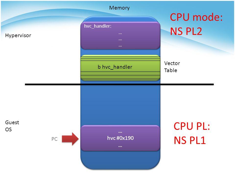 Memory Hypervisor Guest OS b hvc_handler … hvc #0x190 … hvc #0x190 … hvc_handler: … hvc_handler: … PC Vector Table CPU PL: NS PL1 CPU mode: NS PL2