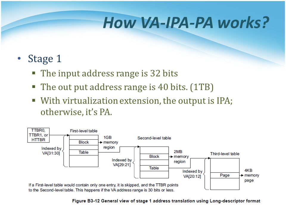 How VA-IPA-PA works? Stage 1  The input address range is 32 bits  The out put address range is 40 bits. (1TB)  With virtualization extension, the o