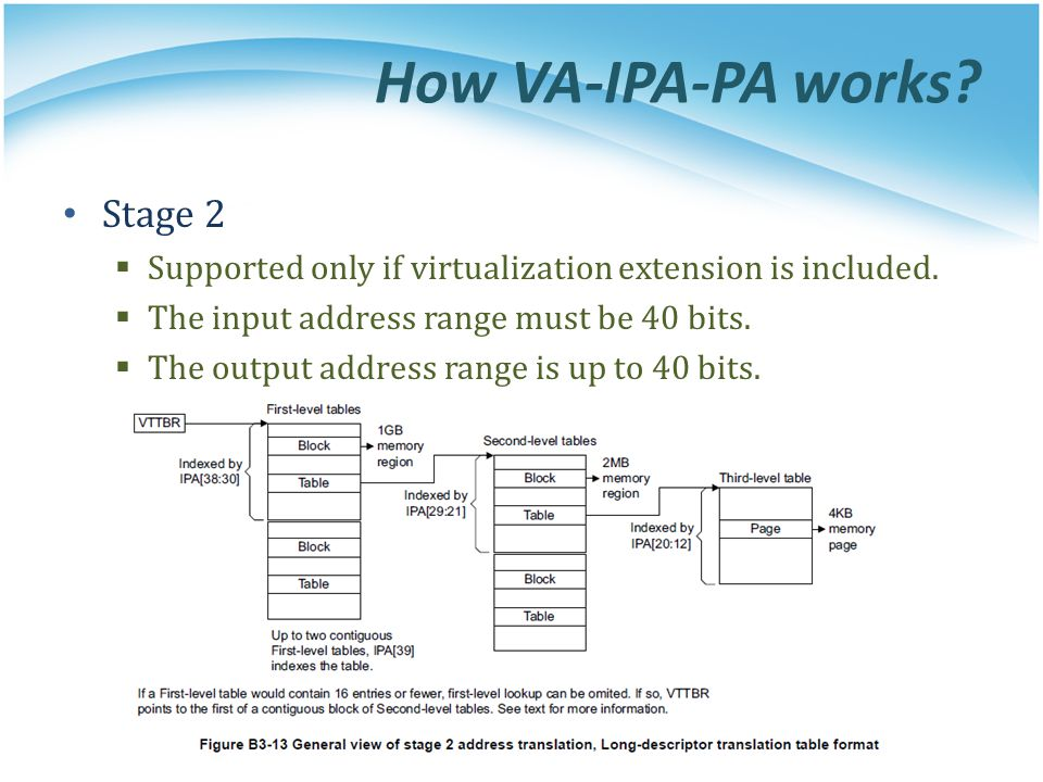 How VA-IPA-PA works? Stage 2  Supported only if virtualization extension is included.  The input address range must be 40 bits.  The output address