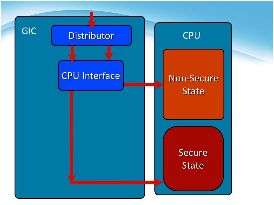 Distributor Non-SecureState CPU Interface SecureState CPU GIC