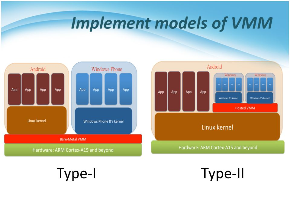 Problems in implementation CPU virtualization  Non-virtualizable CPU  Vector table issue Memory virtualization  Translation from GVA to HPA I/O virtualization  Emulate various I/O devices