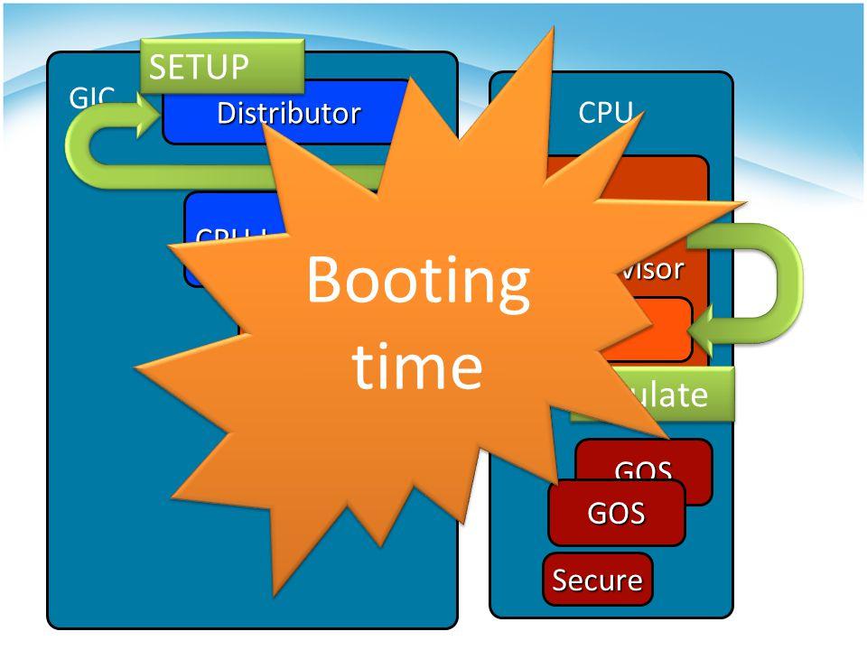 Distributor Hypervisor Virtual Distributor CPU Interface Virtual CPU Interface GOS GOS Secure CPU GIC SETUP Emulate Booting time