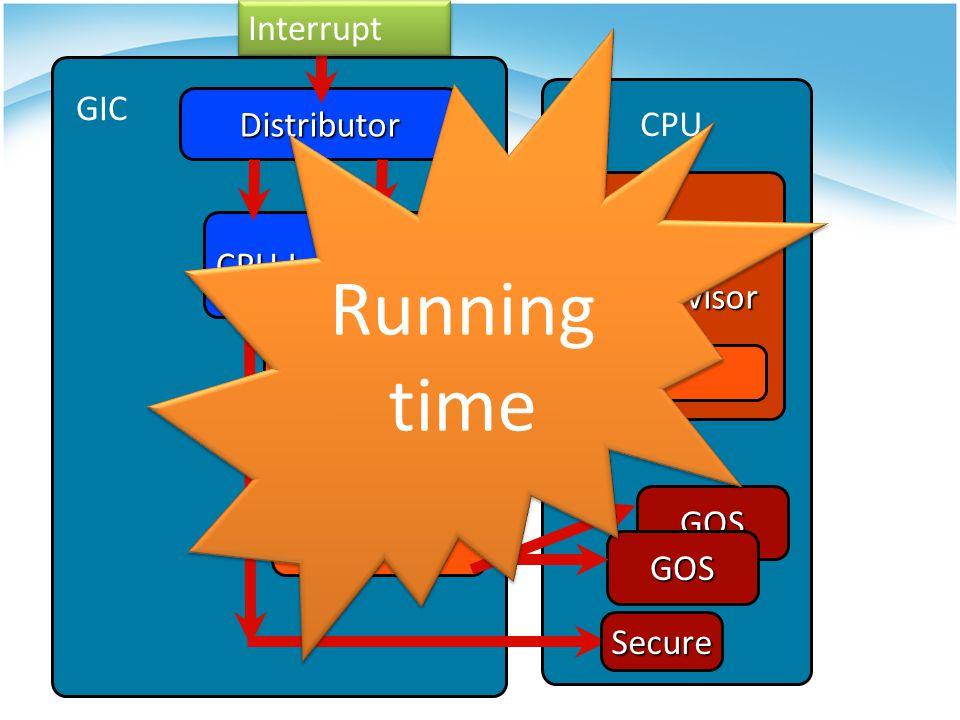 Distributor Hypervisor Virtual Distributor CPU Interface Virtual CPU Interface GOS GOS Secure CPU GIC Running time Interrupt
