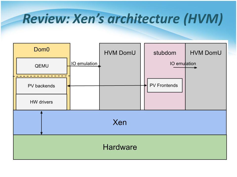 Review: Xen's architecture (HVM)